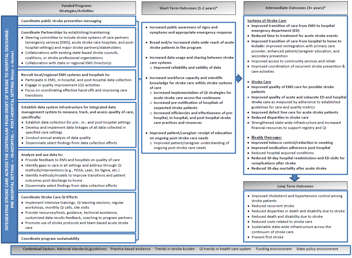 paul coverdell national acute stroke program logic model