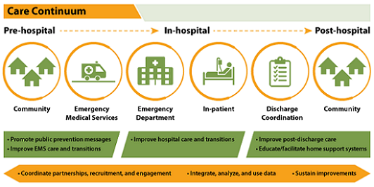 Care Continuum: Pre-hospital, In-hospital, and Post-hospital. Chart showing the journey of stroke patients from community messages about recognizing the signs of stroke to calling EMS for transport and from in-hospital care to post-hospital follow-up care or rehabilitation. The chart shows how the Coverdell program improves the quality of care EMS agencies, hospitals, and rehabilitation facilities provide stroke patients.