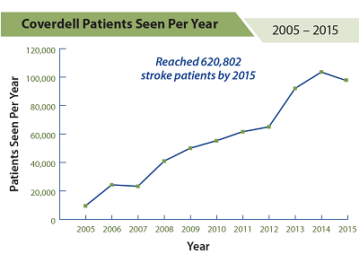 From 2005 to 2015, more than 620,000 acute stroke patients participated in the Coverdell program.