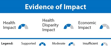 Clinical Decision Support Evidence of Impact