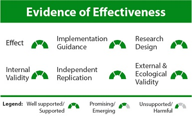 The evidence of effectiveness chart shows the evidence of effectiveness ratings for the Integrating Community Health Workers on Clinical Care Teams and in the Community strategy in the form of a rating symbol corresponding to each of six rating categories. The rating symbol can represent one of three ratings: well supported/supported, promising/emerging, or unsupported/harmful. Effect, Implementation Guidance, Research Design, Internal Validity, Independent Replication, and External and Ecological Validity are all rated as well supported/supported.