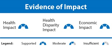 The evidence of impact chart shows the evidence of impact ratings for the Integrating Community Health Workers on Clinical Care Teams and in the Community strategy in the form of a rating symbol corresponding to each of three rating categories. The rating symbol can represent one of three ratings: supported, moderate, or insufficient. Health Impact, Health Disparity Impact, and Economic Impact are all rated as supported.