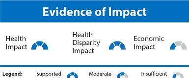 Reducing Costs Evidence of Impact