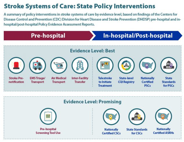 Stroke Systems Of Care State Policy Interventions Cdc Gov