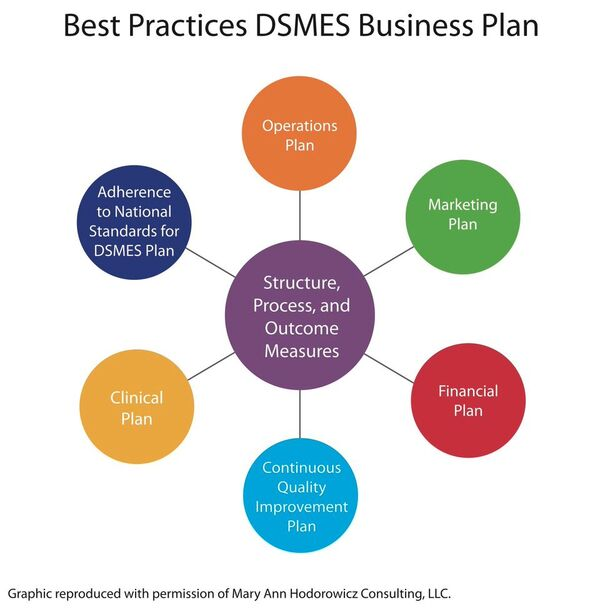 creating a business plan building the business case for dsmes