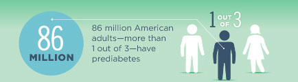 Image with this text: 86 million American adults- more than 1 out of 3 - have prediabetes