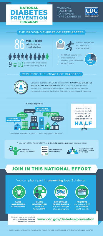 Infographic image about National Diabetes Prevention Program