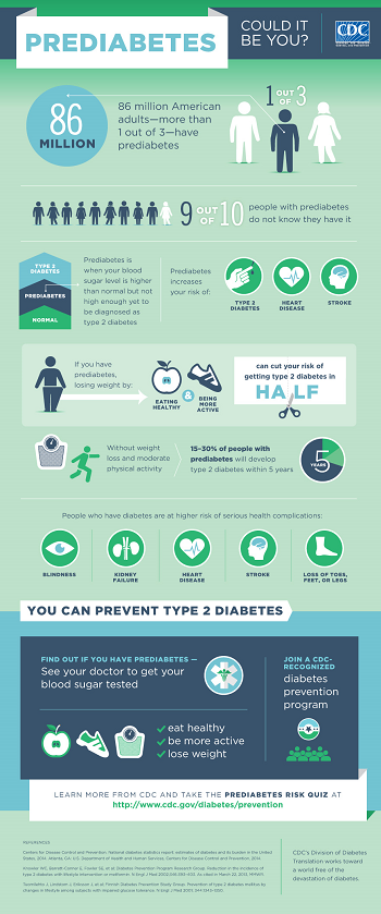 Infographic image about Prediabetes