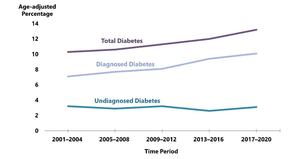 Line chart displaying total diabetes, diagnosed diabetes and undiagnosed diabetes during a yearly time period between 1999 to 2016.