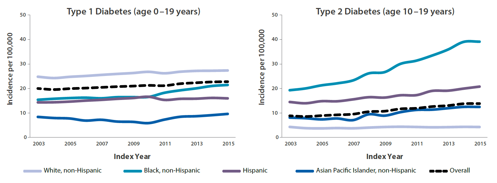Line chart displaying Type 1 Diabetes age 0-19 years old from years 2003 to 2015 with White, non-Hispanic having the most incidences and Asian Pacific Islander, non-Hispanic having the least. Another line chart displaying Type 2 Diabetes ages 10 to 19 years old during the years 2003 to 2015 with Black, non-Hispanic leading the number of incidences and White, non-Hispanic with the least incidences.