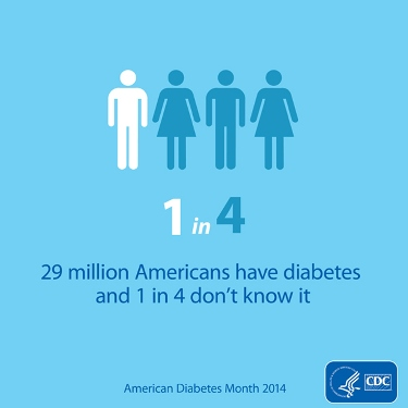 29 million Americans have diabetes and 1 in 4 don't know it. November is American Diabetes Month. Learn more at www.cdc.gov/diabetes.