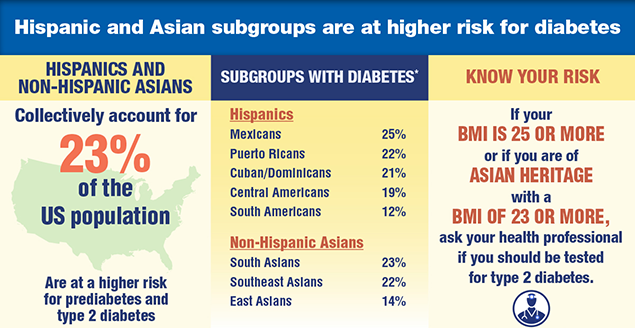Hispanic and Asian subgroupss are at higher risk for diabetes