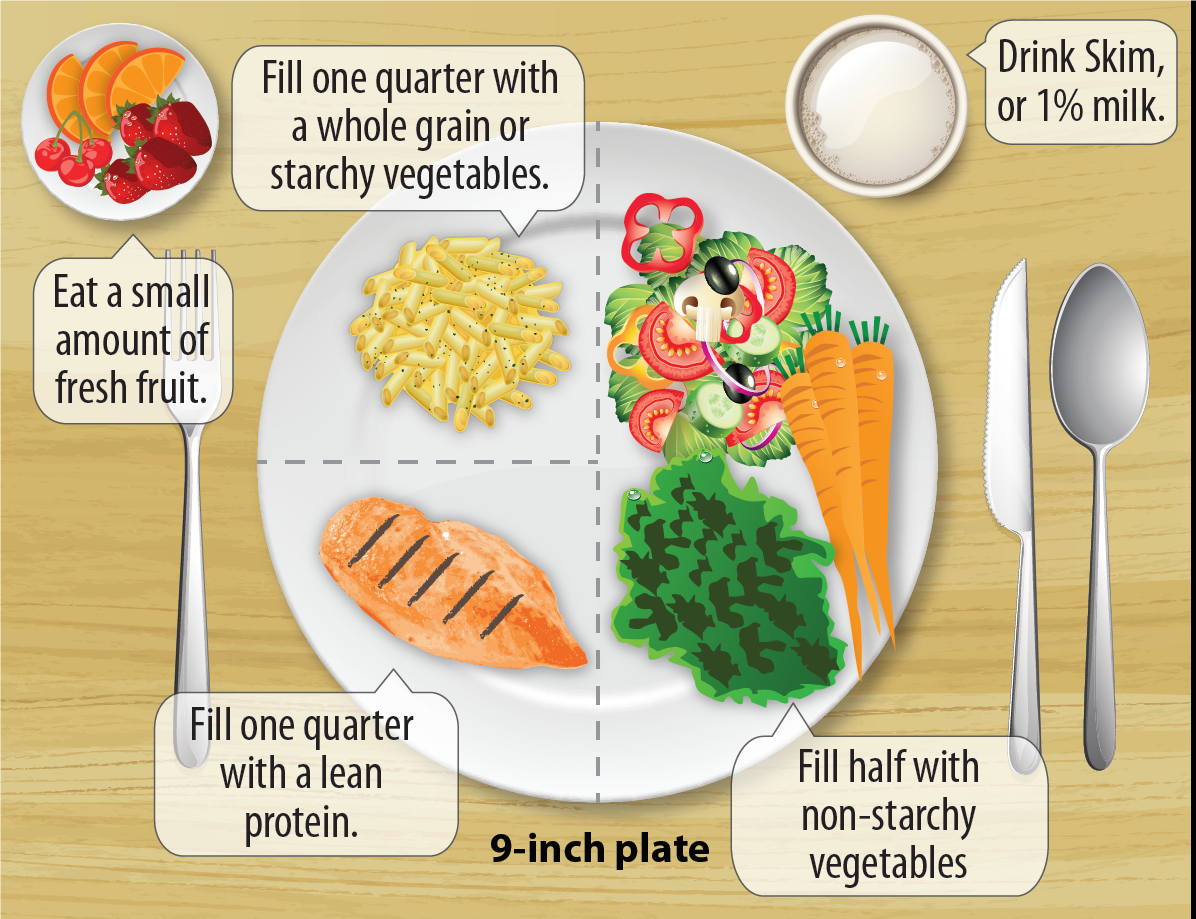 Eat well living with diabetes diabetes cdc diabetic 9 inch food plate breakdown forumfinder Images
