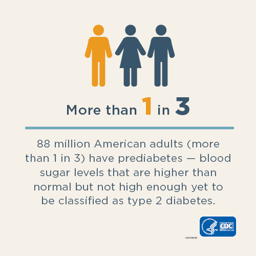 More than 1 in 3 - 86 million adults (more than 1 in 3) have prediabetes-where their blood sugar levels are higher than normal but not high enough yet to be classified as type 2 diabetes.
