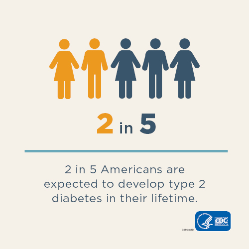 2 out of every 5 Americans are expected to develop type 2 diabetes in their lifetime