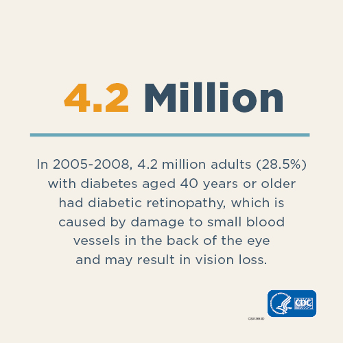 4.2 Million - In 2005-2008, 4.2 million ( 25.8%) adults with diabetes aged 40 years or older had diabetic retinopathy - which causes damage to the small blood vessels in the retina that may result in loss of vision.