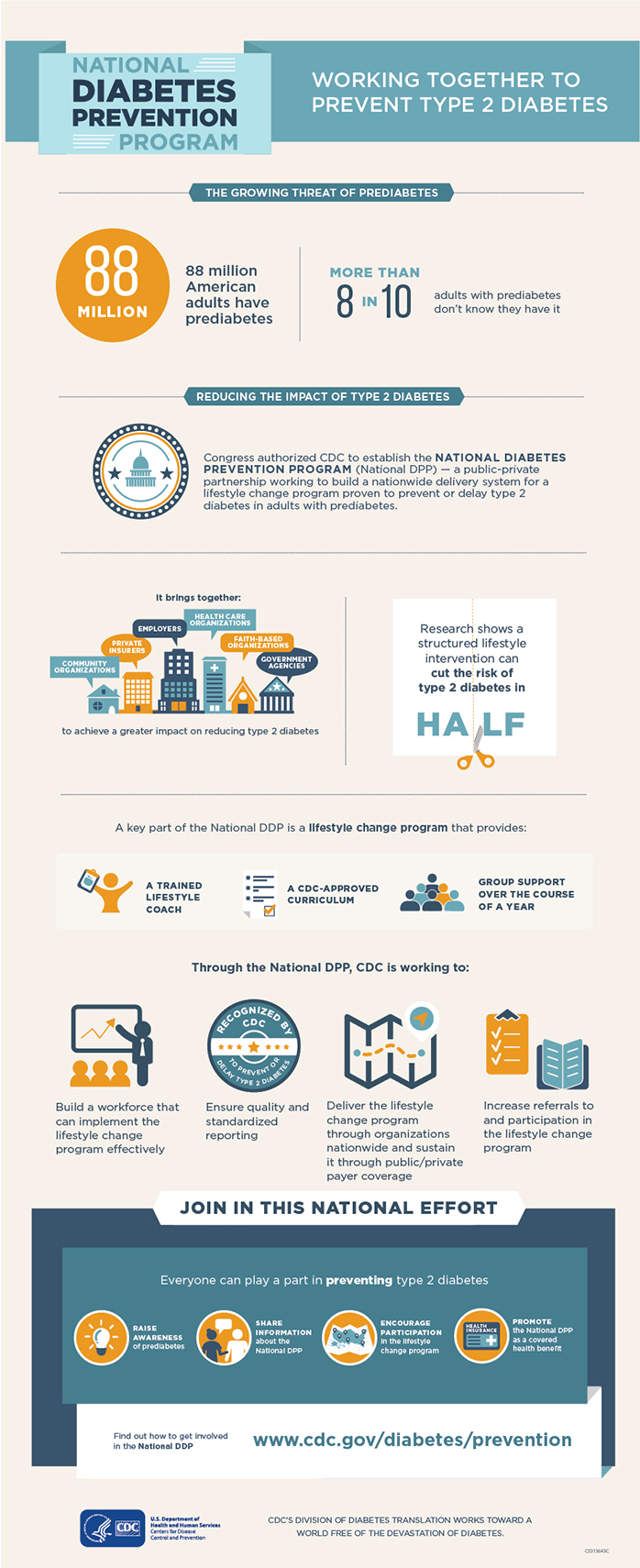 national diabetes prevention program infographic