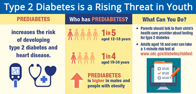 Type 2 Diabetes is a Rising Threat in Youth