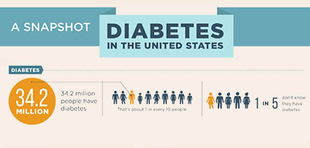 Diabetes in the United States - A Snapshot