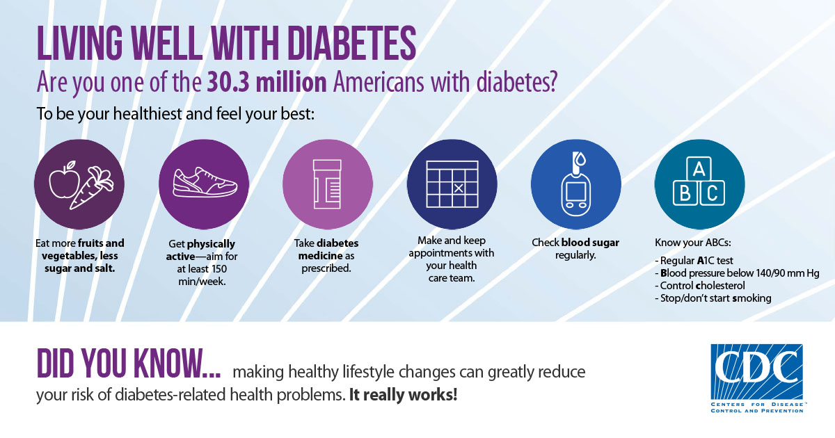 Living Well with Diabetes.Are you one of the 29 million Americans with diabetes? To be your healthiest and feel your best: Eat more fruits and vegetables, less sugar and salt.Get physically active—aim for at least 150 min/week.Take diabetes medicine as prescribed. Make and keep appointments with your health care team. Check blood sugar regularly. Know your ABCs: Regular A1C test, Blood pressure below 140/90 mm Hg, Control cholesterol. Stop/don't start smoking. Did you know... making healthy lifestyle changes can greatly reduceyour risk of diabetes-related health problems. It really works! CDC - Centers for Disease Control