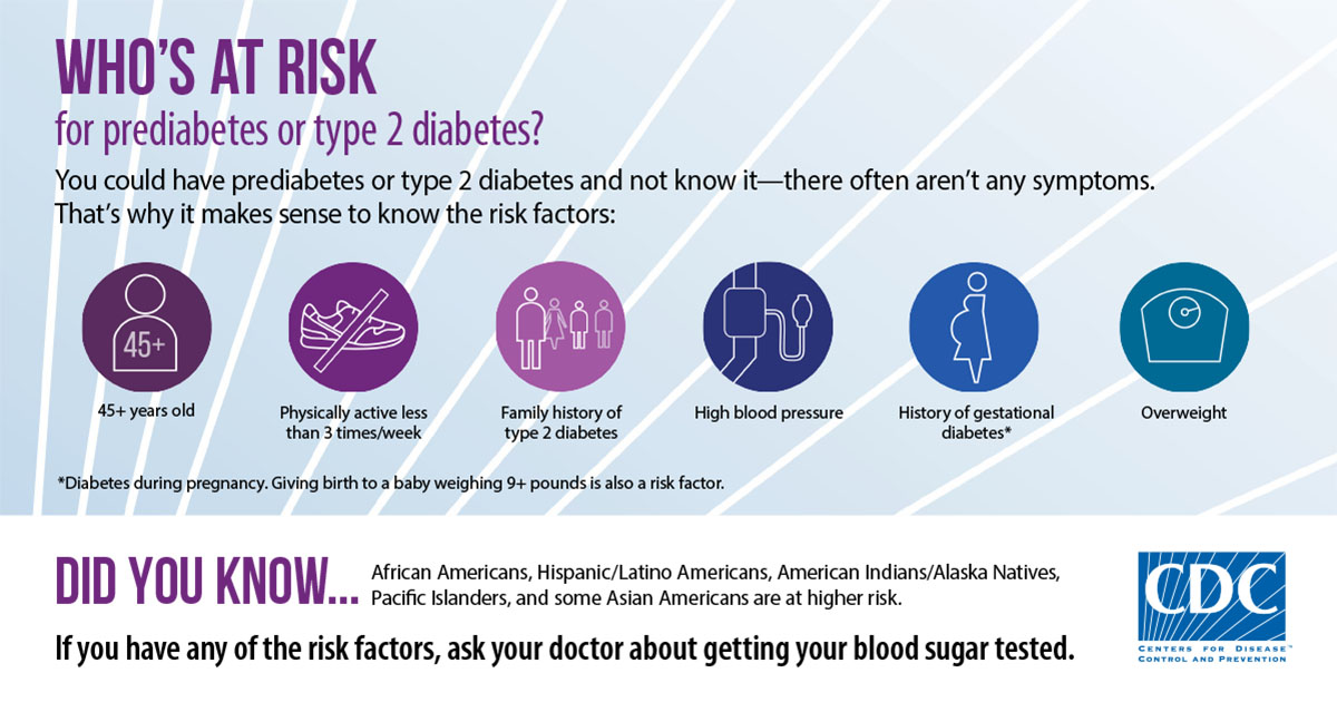 Who's At Risk for prediabetes or type 2 diabetes? You could have prediabetes or type 2 diabetes and not know it—there often aren't any symptoms. That's why it makes sense to know the risk factors: 45+ years old, Physically active less than 3 times/week, Family history of type 2 diabetes, High blood pressure, History of gestational diabetes (Diabetes during pregnancy. Giving birth to a baby weighing 9+ pounds is also a risk factor), Overweight. Did you know...African Americans, Hispanic/Latino Americans, American Indians/Alaska Natives, Pacific Islanders, and some Asian Americans are at higher risk. If you have any of the risk factors, ask your doctor about getting your blood sugar tested. CDC-Centers for Disease Control.