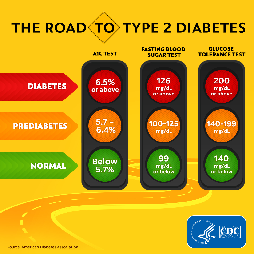 road to type 2 diabetes