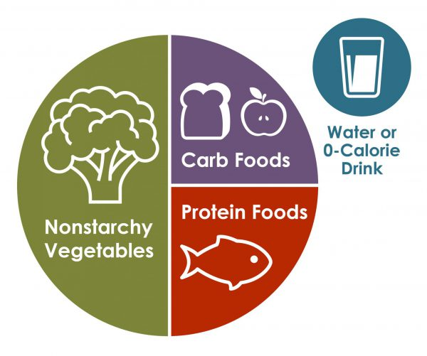 portions on plate. Nonstarchy vegetables at 50, carb foods at 24 and protein foods at 25%. Also, water or 0-calorie drink