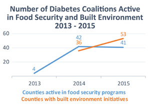 Graph of Number of Diabetes Coalitions Active in Food Security and Built Environment from 2013 to 2015. A line graph showing the number of counties active in food security programs from 4 in 2013; 42 in 2014; and 41 in 2015. A line graph showing the number of counties with built environment initiatives from 36 in 2014 to 53 in 2015.