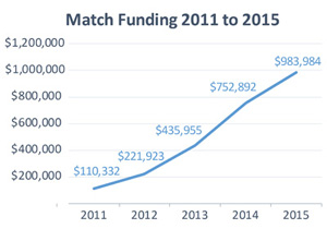 Graph of Match Funding from 2011 to 2015 showing a steady increase from $110,332 in 2011; $221,923 in 2012; $435,955 in 2013; $752,892 in 2014; and $983,984 in 2015.