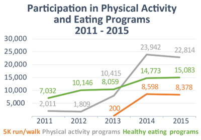 Graph of Participation in Physical Activity and Eating Programs from 2011 to 2015. The line graph shows the progress in three programs. The 5K run/walk activity increased in participation from 200 in 2013, 8,598 in 2014, to a slight decrease to 8,378 in 2015. Physical activity programs increased participation from 2,011 in 2011; 1,809 in 2012; 10,415 in 2013; 23,942 in 2014; and 22,814 in 2015.