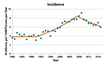 Incidence of new diabetes cases from 1980-2016 showing after nearly 20 years of steady increase, new cases of diagnosed diabetes in the United States decreased by 35 percent over the past 8 years, from a peak of about 9.2 per 1000 in 2009 to 6.0 per 1000 in 2017