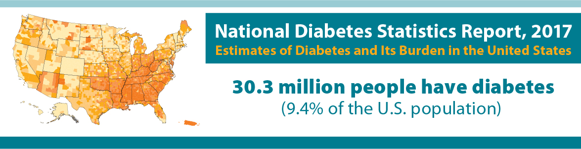 National Diabetes Statistics Report, 2017. Estimates of Diabetes and its burder in the United States. 30.3 million people have diabetes (9.4% of the us population)