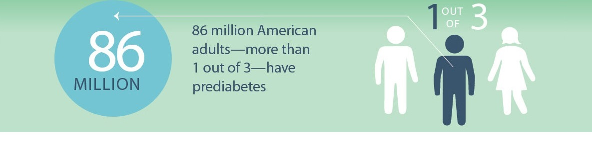 86 million american adults have prediabetes