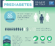 CDC - Prediabetes - National Diabetes Prevention Program