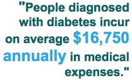 People diagnosed with diabetes incur on average $16,750 annually in medical expenses.