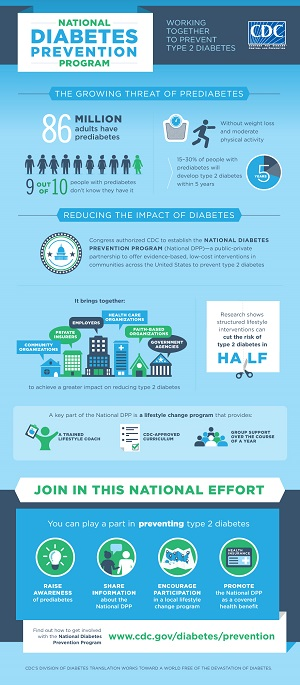 Diabetes Infographics | Social Media | Resource Center | Diabetes ...