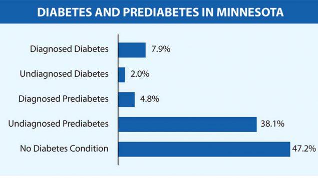prediabetes a1c 5 8%