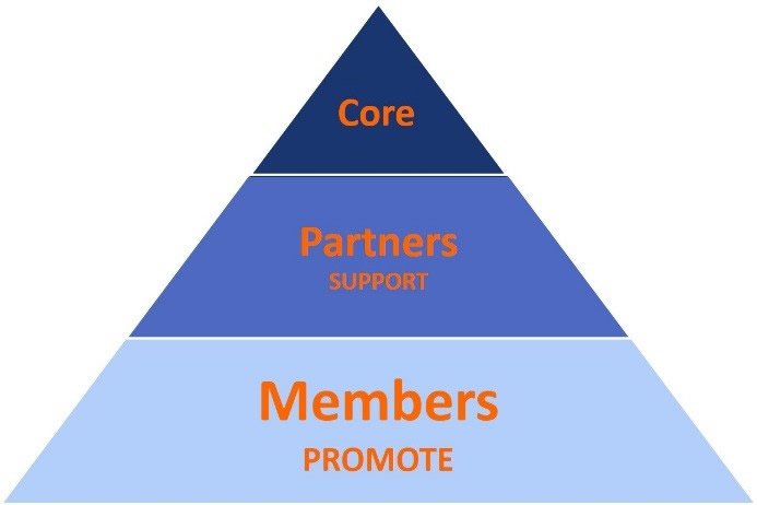 MDS Coalition pyramid graphic
