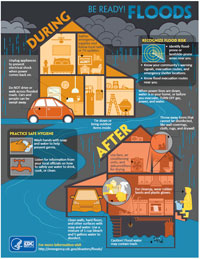 Infographic: Be Ready for Floods
