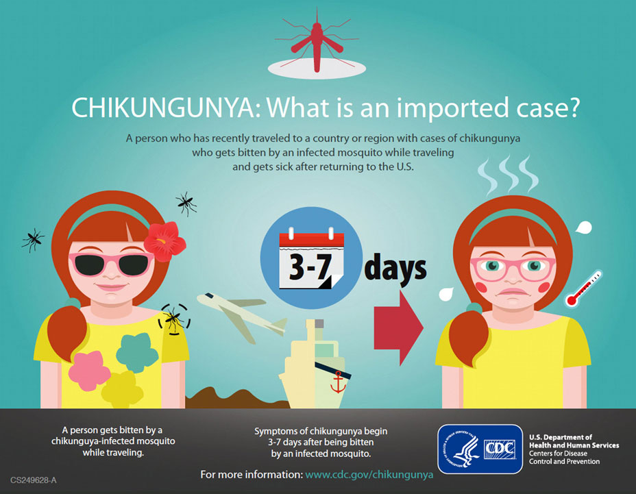 Chikungunya: What is an imported case?