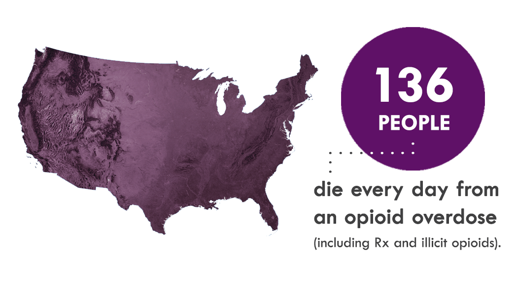 136 people die every day from an opioid overdose (including Rx and illicit opioids)
