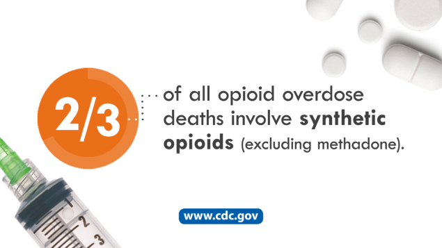 Two - Thirds of all opioid deaths invlove synthetic opioids (Excluding methadone). visit www.cdc.gov