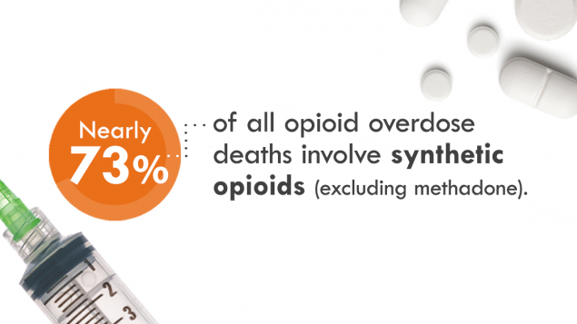 Nearly 73% of all opioid overdose deaths involve synthetic opioids (excluding methadone)