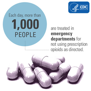 Each day, more than 1,000 people are treated in emergency departments for not using prescription opioids as directed.