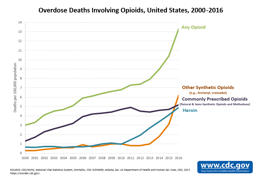 Image result for overdose deaths involving opioids