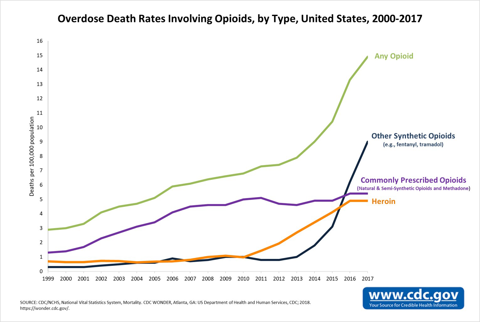 Opioid Overdose Crisis | National Institute on Drug Abuse (NIDA)