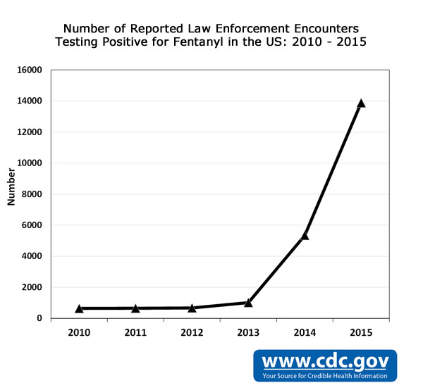 Graph: Number of Reported Law Enforcement Encounters Testing Positive for Fentanyl in the US: 2010 - 2015. 2010: 641; 2011: 650; 2012: 673; 2013: 1015; 2014: 5343; 2015: 13882
