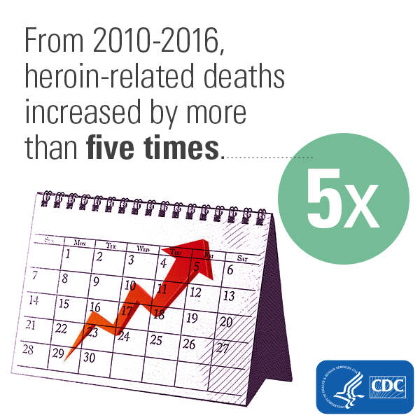 From 2010-2016, heroin-related deaths increased by more than five times.
