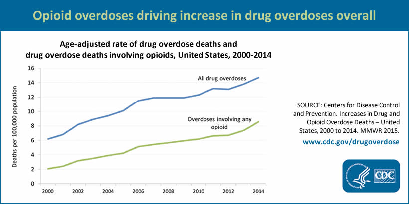 Opioid overdoses driving increase in drug overdoses overall.  Graph showing Age-adjusted rate of drug overdose deaths and drug overdose deaths involving opioids, United States, 2000-2014. Both all drug overdoses and overdoses involving any opioid are steadily climbing, nearly in lockstep, over the years. Source (consult for full data table): Centers for Disease Control and Prevention. Increases in Drug and Opioid Overdose Deaths – United States, 2000 to 2014. MMWR 2015. www.cdc.gov/drugoverdose