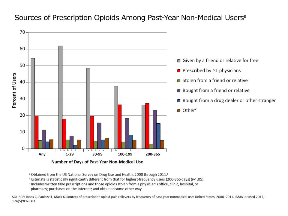 Source of Opioid Pain Reliever Most Recently Used by Frequency of Past-Year Nonmedical Use[a]